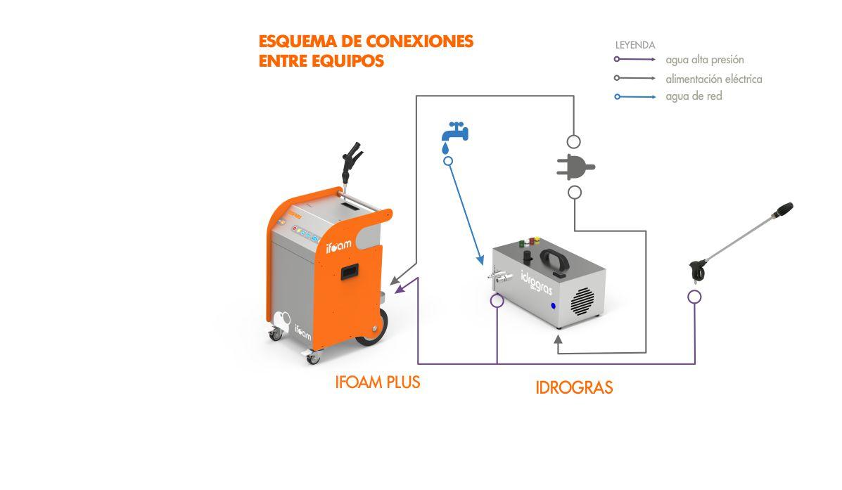 IDOGRAS CONEXIONES ESPAÑOL